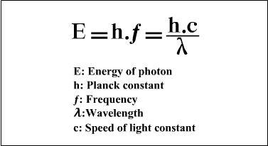 Dual Nature of Light